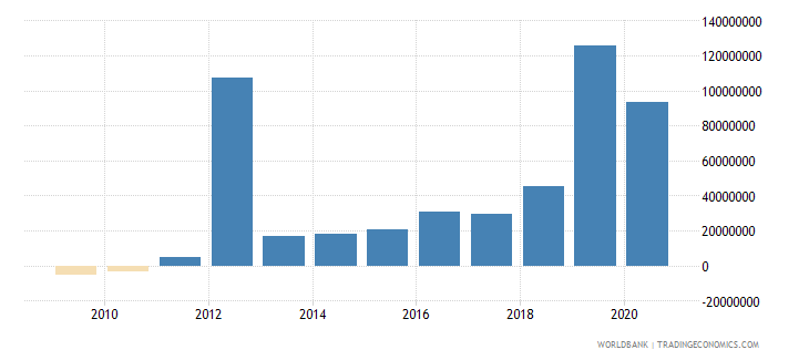 tunisia net bilateral aid flows from dac donors united states us dollar wb data