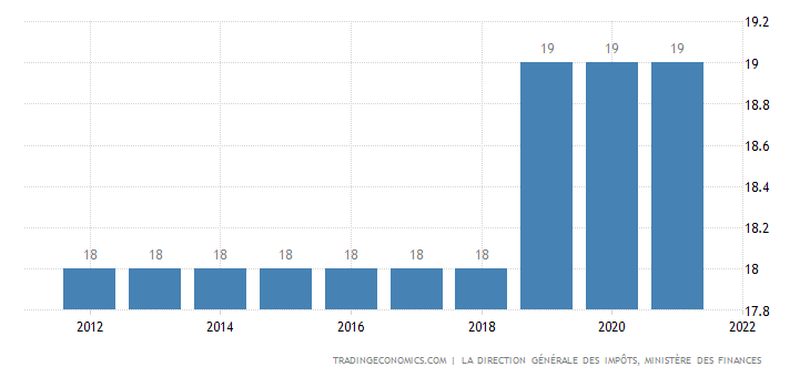 Tunisia Sales Tax Rate  - VAT