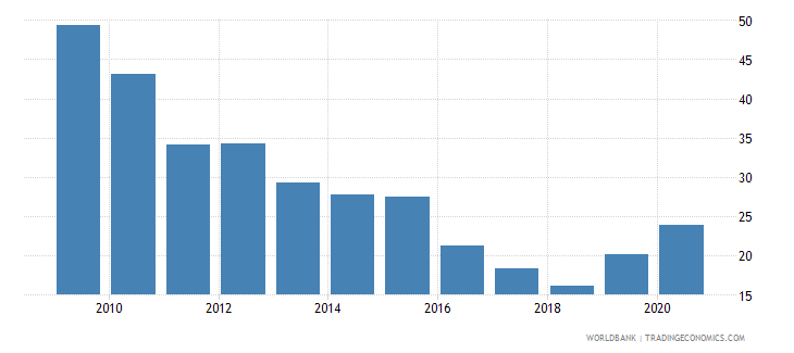 tunisia total reserves percent of total external debt wb data