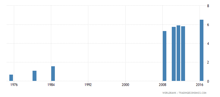 tunisia uis mean years of schooling of the population age 25 female wb data
