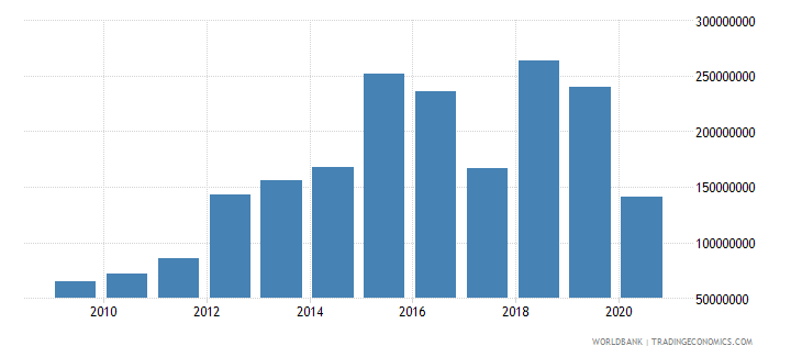 turkey arms exports constant 1990 us dollar wb data
