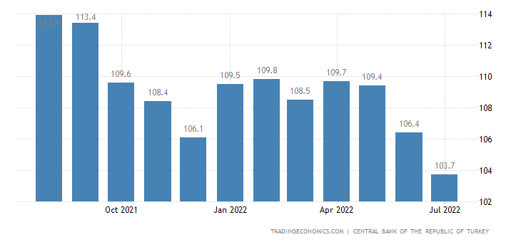 Turkey Business Confidence