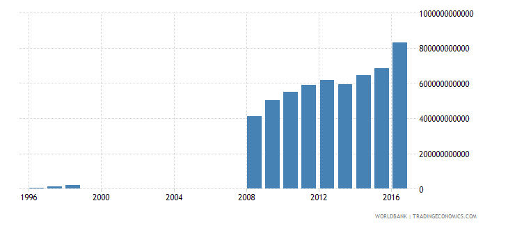 turkey central government debt total current lcu wb data