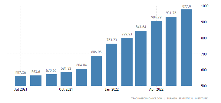 cpi projections Inflation measured by consumer price index (cpi) is defined as the change in the prices of a basket of goods and services that are typically purchased by specific groups of households.