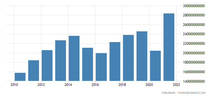 turkey exports of goods and services bop us dollar wb data
