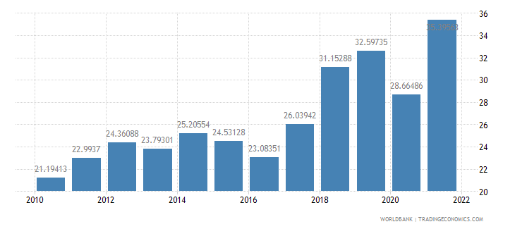 turkey exports of goods and services percent of gdp wb data