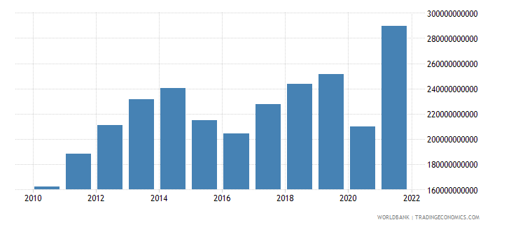 turkey exports of goods services and income bop us dollar wb data