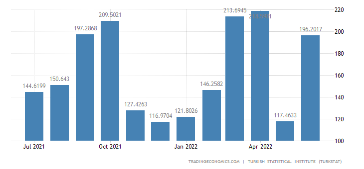 Turkey Exports to Canada