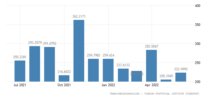 Turkey Exports to China