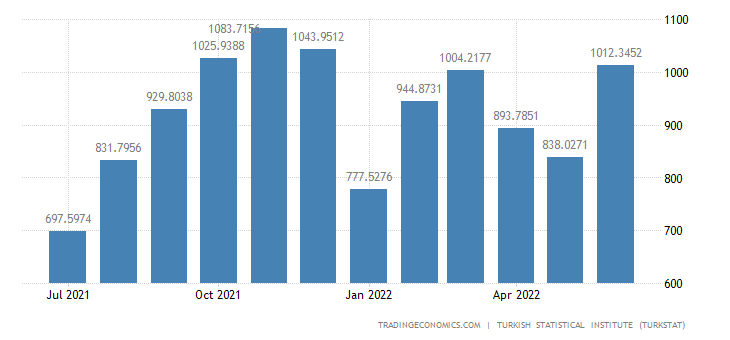 Turkey Exports to Iraq