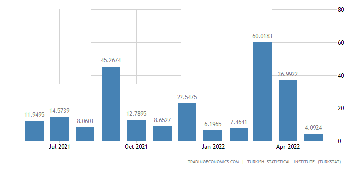 Turkey Exports to Saudi Arabia