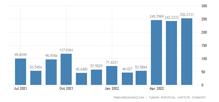 Turkey Exports to South Africa