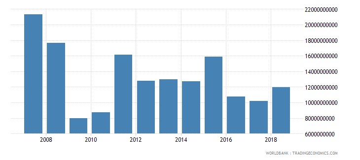 turkey foreign direct investment net inflows in reporting economy drs us dollar wb data