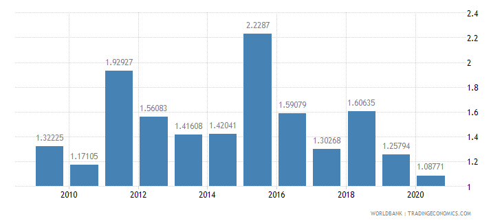 turkey foreign direct investment net inflows percent of gdp wb data