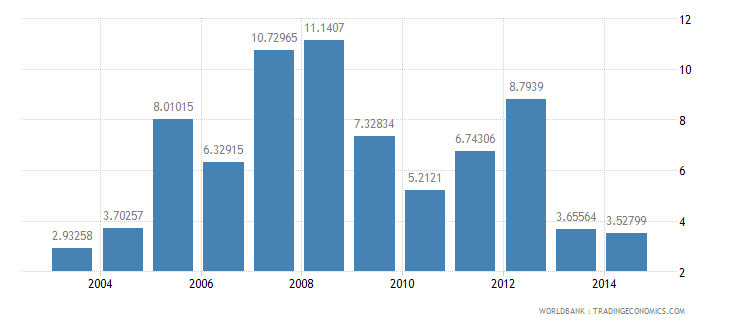 turkey foreign direct investment net outflows percent of gdp wb data