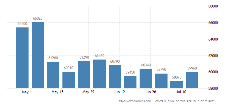 Turkey Foreign Exchange Reserves