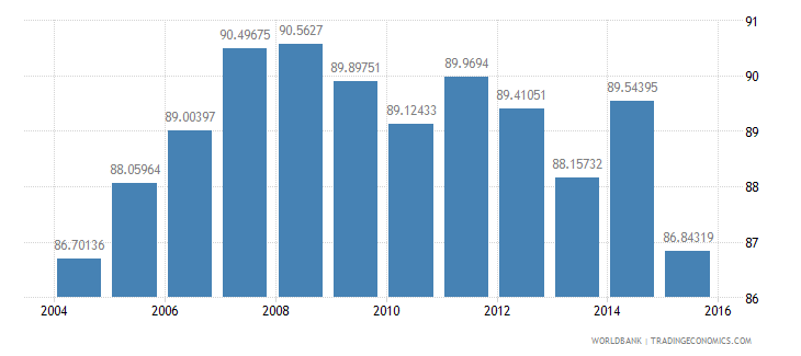 turkey fossil fuel energy consumption percent of total wb data