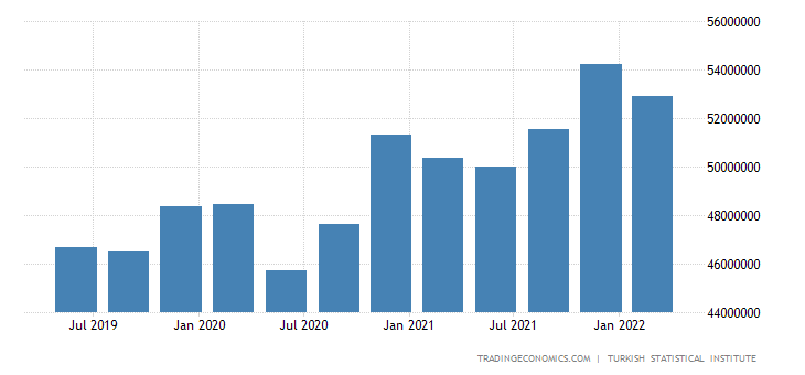 Turkey GDP From Public Administration