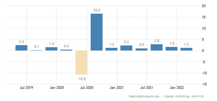 Turkey GDP Growth Rate
