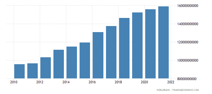 turkey general government final consumption expenditure constant 2000 us dollar wb data