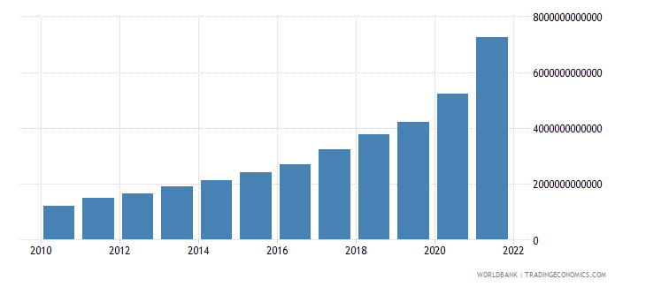 turkey gross national expenditure current lcu wb data
