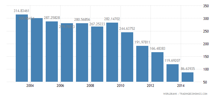 turkey health expenditure total percent of gdp wb data