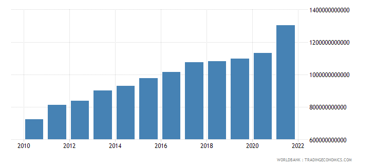 turkey household final consumption expenditure ppp constant 2005 international dollar wb data