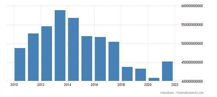 turkey household final consumption expenditure us dollar wb data