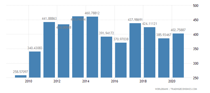 turkey import value index 2000  100 wb data