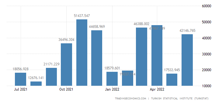 Turkey Imports from Argentina