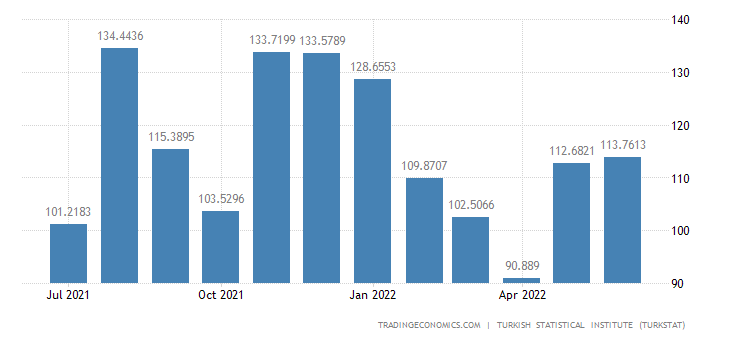 Turkey Imports from Finland