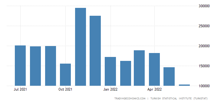 Turkey Imports from Greece