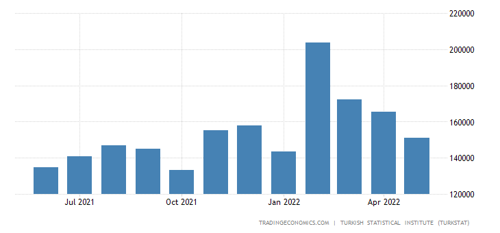 Turkey Imports from Indonesia