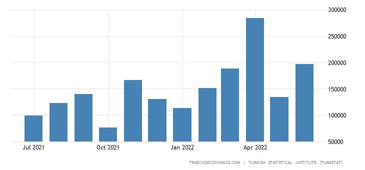 Turkey Imports from Kazakhstan