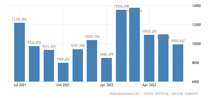 Turkey Imports from Luxembourg