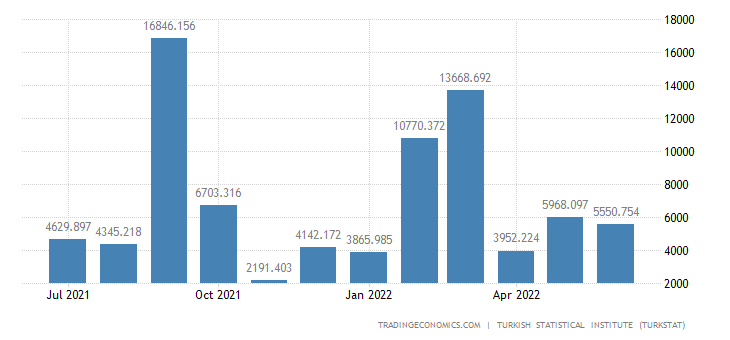 Turkey Imports from Nigeria