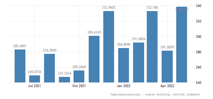 Turkey Imports from Poland