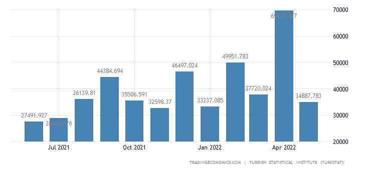 Turkey Imports from Singapore