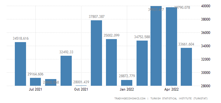 Turkey Imports from Slovenia