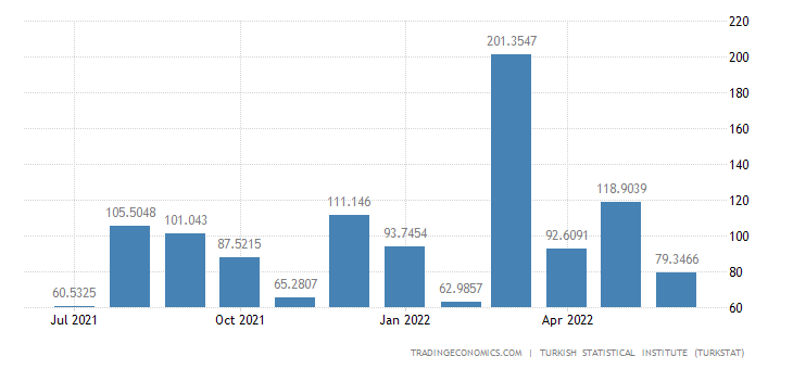 Turkey Imports from South Africa
