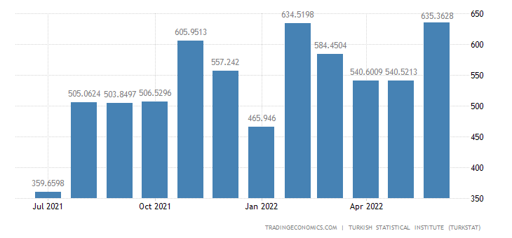 Turkey Imports from Spain