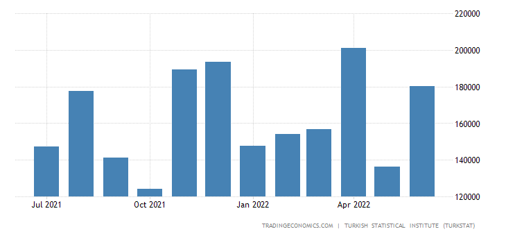 Turkey Imports from Sweden