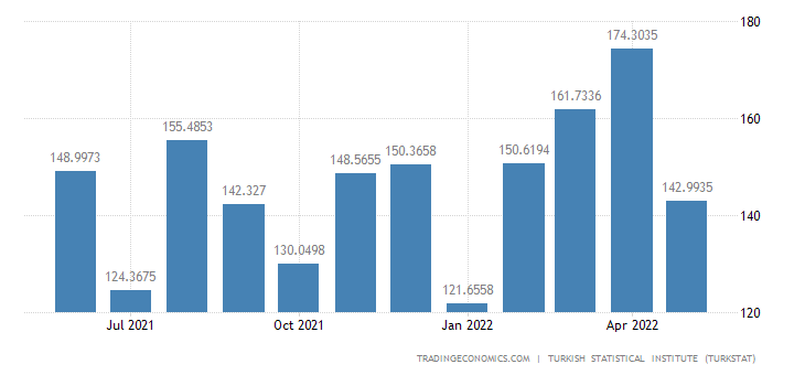 Turkey Imports from Switzerland