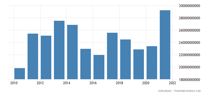 turkey imports of goods and services us dollar wb data