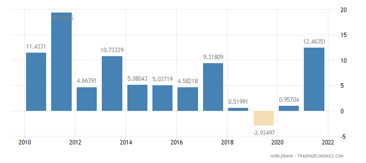 turkey industry value added annual percent growth wb data