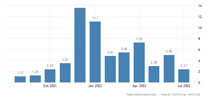 Turkey Inflation Rate MoM