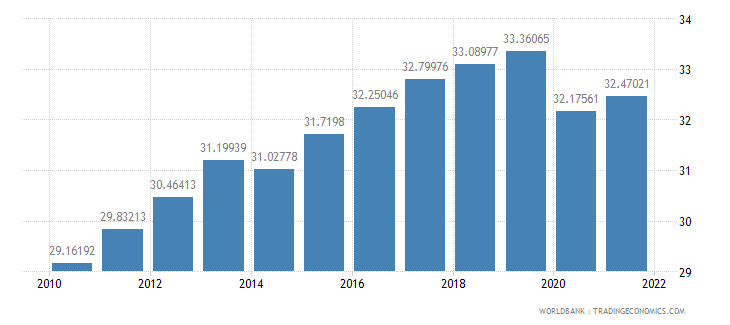 turkey labor force female percent of total labor force wb data