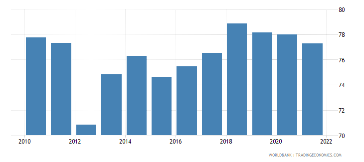turkey manufactures exports percent of merchandise exports wb data
