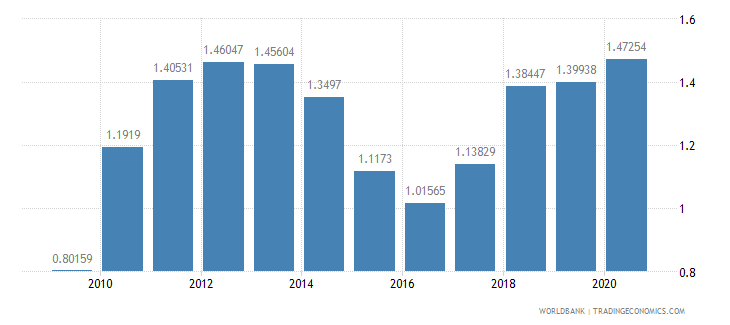 turkey merchandise exports to developing economies in latin america  the caribbean percent of total merchandise exports wb data