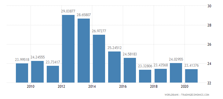 turkey merchandise exports to developing economies outside region percent of total merchandise exports wb data